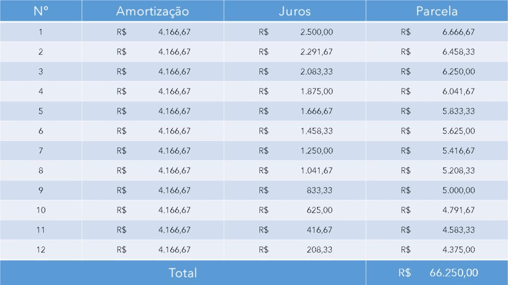 Amortização: Temos a tabela correspondente ao sistema SAC.