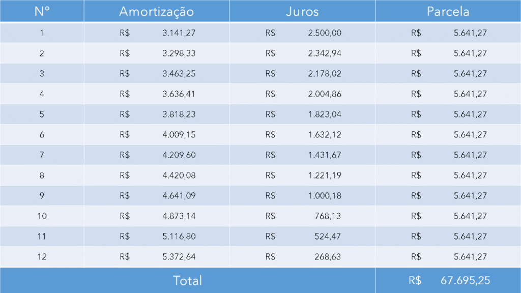 Amortização: Temos a tabela correspondente à tabela Price.