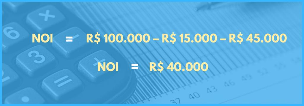 Vemos a equação para calcular NOI com valores: cem mil reais menos quinze mil reais menos quarenta e cinco mil reais. O resultado é quarenta mil reais.