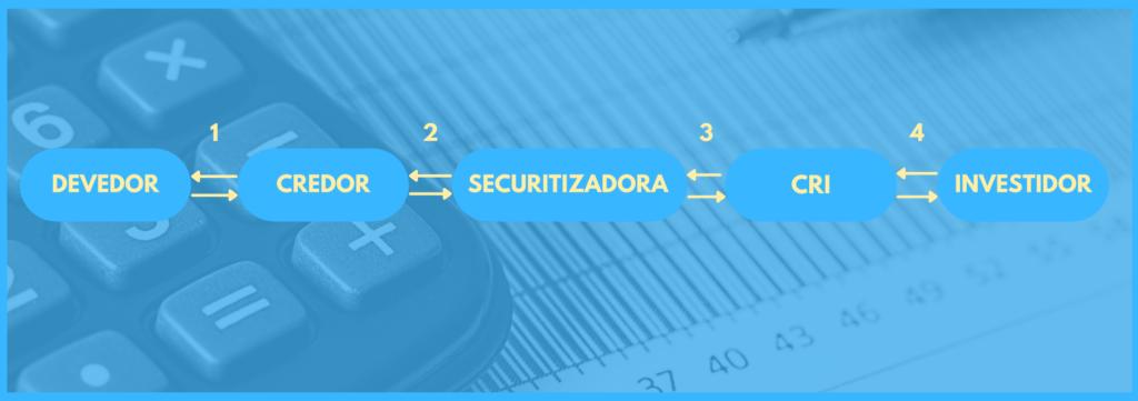 Vemos um fluxograma que envolve as etapas da securitização, fazendo referencia ao CRI.