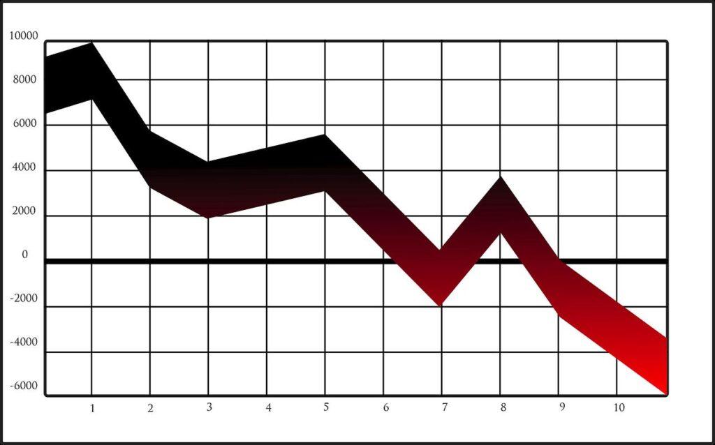 Um plano cartesiano tem uma linha de gráfico apontando para baixo, como ocorre no movimento do bear market